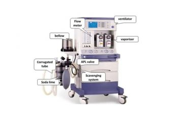 how to work Anaesthesia Machine