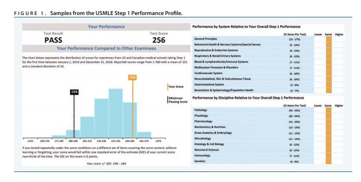Samples from the USMLE Step 1 Performance Profile