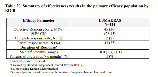 Summary of effectiveness results in the primary efficacy population by BICR